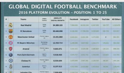 Flamengo figura em lista de crescimento em redes sociais